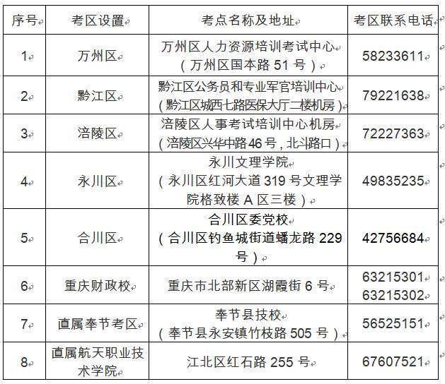 重庆2019年专业技术人员计算机应用能力考务工作通知