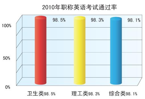 考试吧中大网校2010职称英语通过率高达98.3%