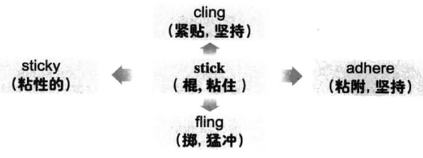 2019年6月大学英语六级词汇看图记忆:stick