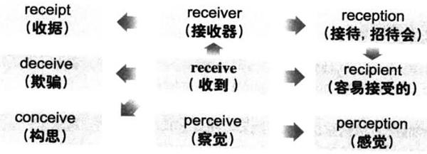 2019年6月大学英语六级词汇看图记忆:receive