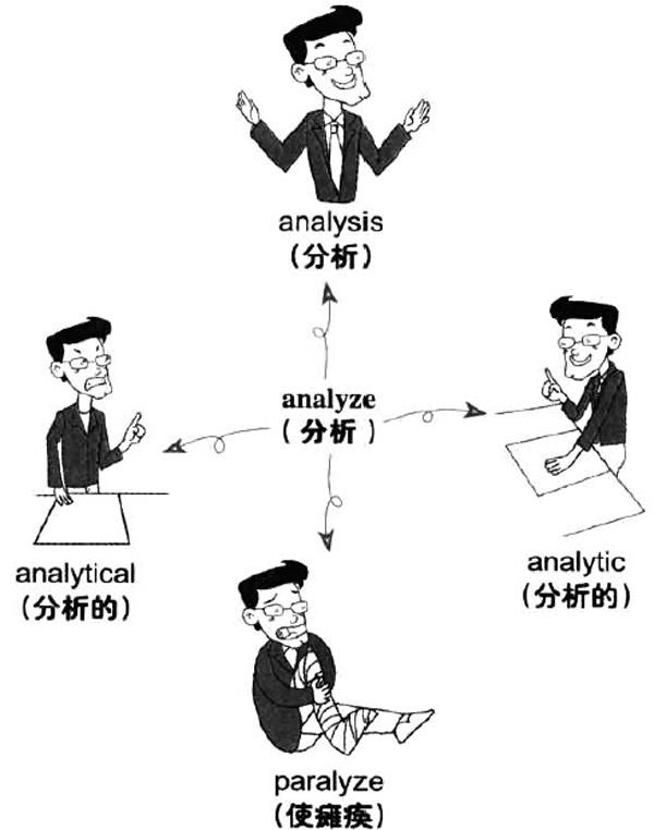 2019年6月大学英语六级词汇看图记忆:analyze