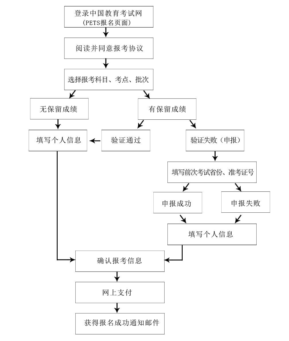 海南省2019年下半年全国英语等级考试报名公告