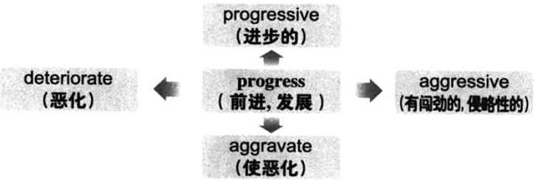 2019下半年大学英语六级词汇看图记忆:progress