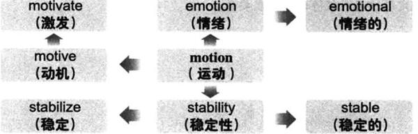 2019下半年大学英语六级词汇看图记忆:motion