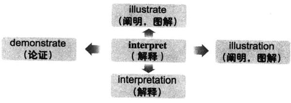 2019下半年大学英语六级词汇看图记忆:interpret