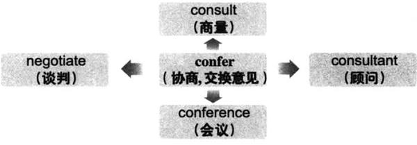 2019下半年大学英语六级词汇看图记忆:confer