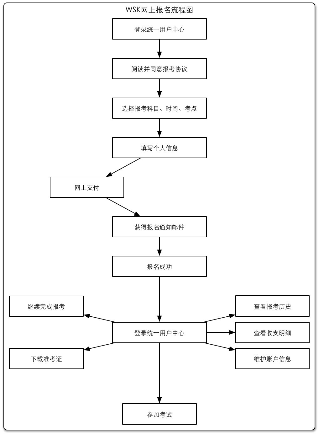 公共英语五级考试报名流程(WSK考试报名流程)