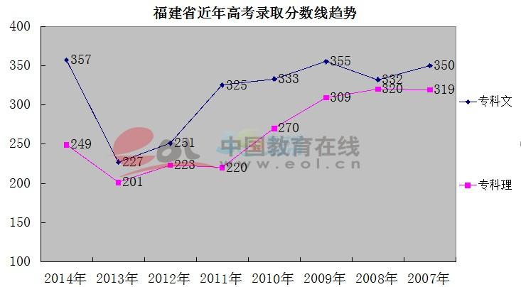 2014福建高考分数线专科文猛涨130分