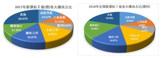 2018广东高考理科数学评析:概率大题有新意