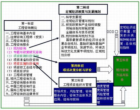 2009年注册咨询工程师考试特点分析预测