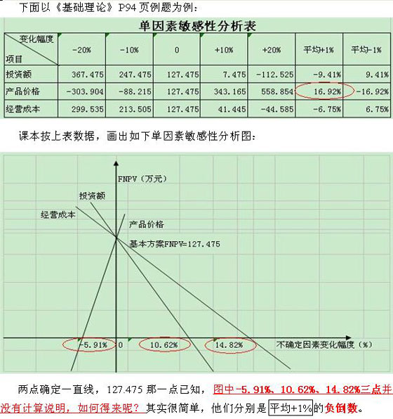 经典总结:2009年造价师考试巧计速记顺口溜