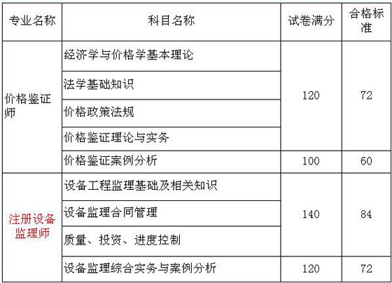 2009年注册设备监理师考试成绩合格标准