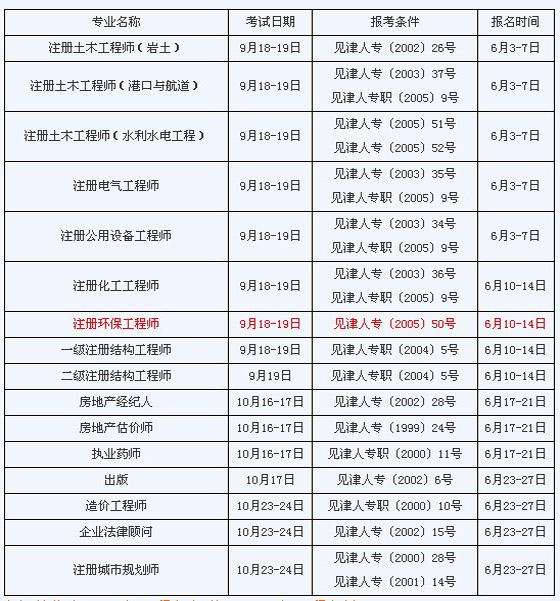 天津2010年环保工程师考试报名6月10日开始