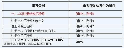 二级结构工程师报名_湖南2010年结构工程师考试报名7月1-8日
