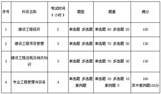 2011年一级建造师考试及报名时间完全指南
