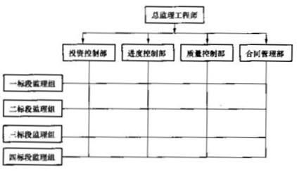 图2-3 案例一的组织结构示意图