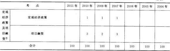 一级建造师工程经济历年考点分值统计与命题盘点