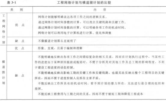 2012一级建造师考试《项目管理》命题考点解析22