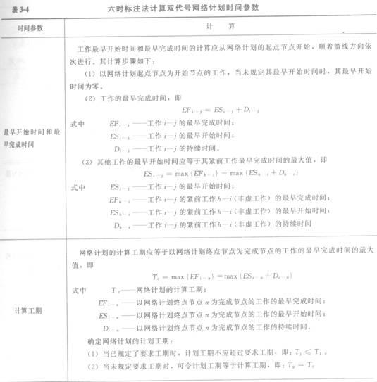 2012一级建造师考试《项目管理》命题考点解析24