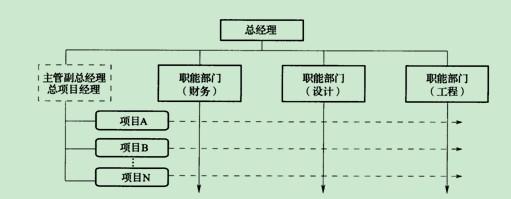 关于职能式组织结构形式的表述