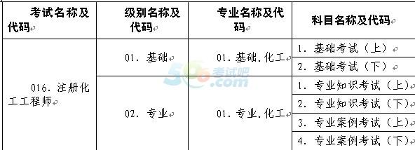 考试类别、级别、专业及科目代码表