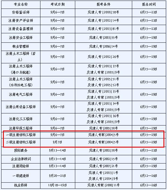 二级结构工程师报名_2014年天津结构工程师考试报名时间:6月15至29日