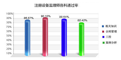 2011年注册会计师考试辅导通过率
