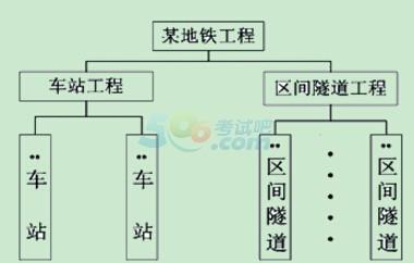 对一个项目的结构进行逐层分解
