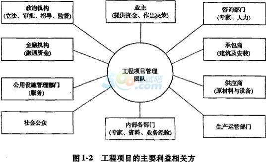 2017咨询工程师《项目组织与管理》重要知识(4)