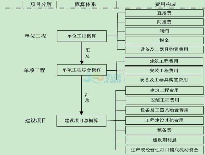 设计概算编制方法中,照明工程概算的编制方法包括( ). a.概算定额法b.