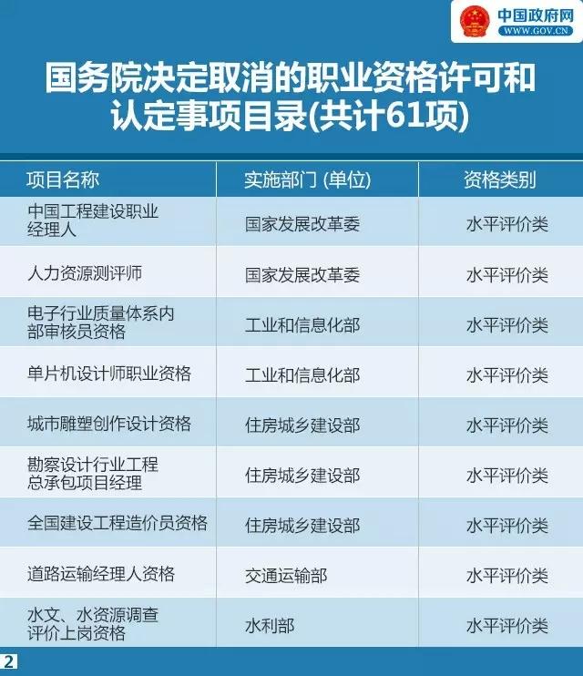 国务院发大礼包!又有47项职业资格证不用考了!