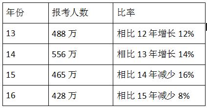 2019年注册建筑师通过率图片