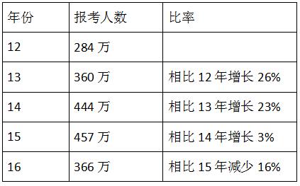 2019年一级建造师大放水图片