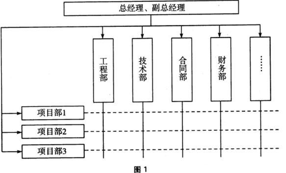 【题干】某施工企业组织结构如下图
