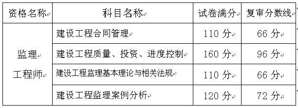 重庆办理2017年度监理工程师资格考试资格复审的通知