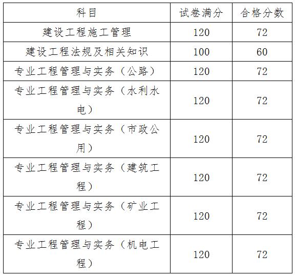 2018年天津二级建造师考试分数线已公布