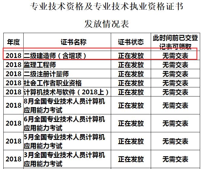 2018年凉山二建合格证书(含增项)领取时间12月17日起