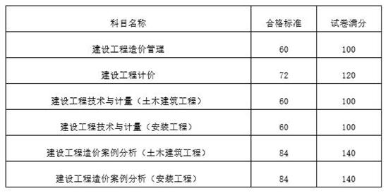 2018年一级造价工程师考试分数线已公布