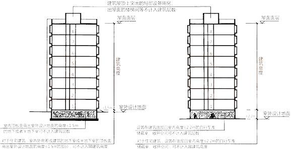 2019一级消防综合考点第二篇:建筑分类、高度、层数
