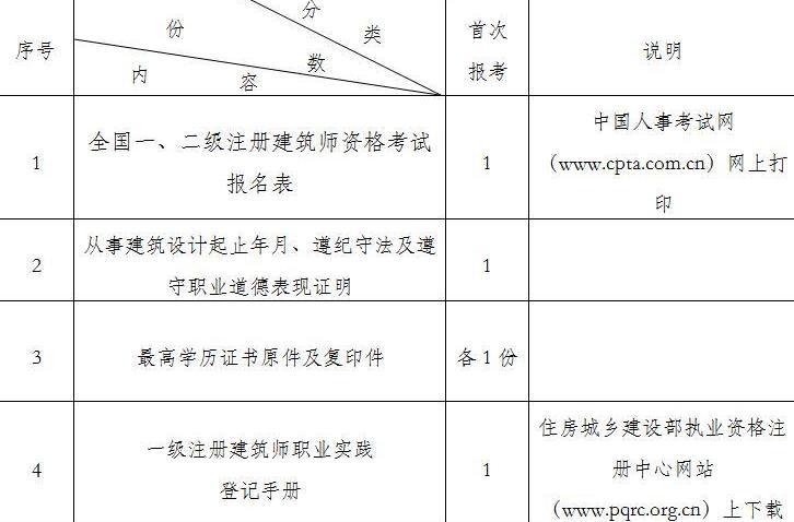 2019年陕西一、二级注册建筑师考试考务工作的通知