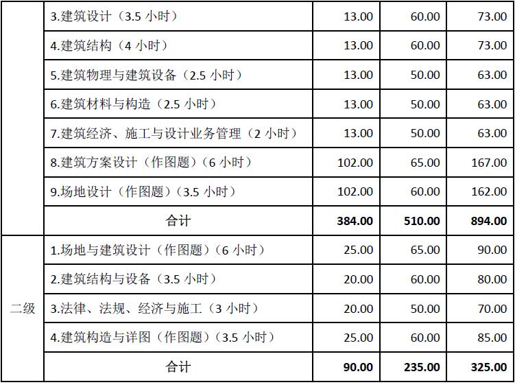 山西2019一、二级注册建筑师报名费用及缴费时间