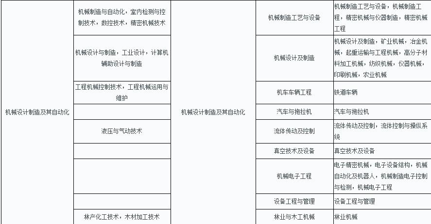 云南2019年二级建造师考试报考条件及免试条件