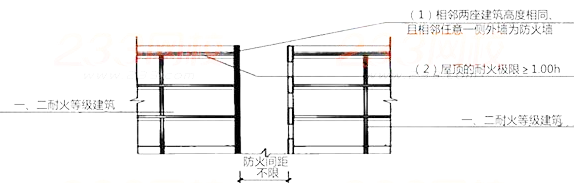 2019一级消防技术实务考点第二篇:民用建筑的防火间距