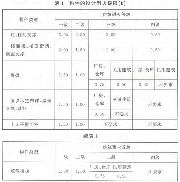 消防工程师万题库:《技术实务》每日一讲(03.15)
