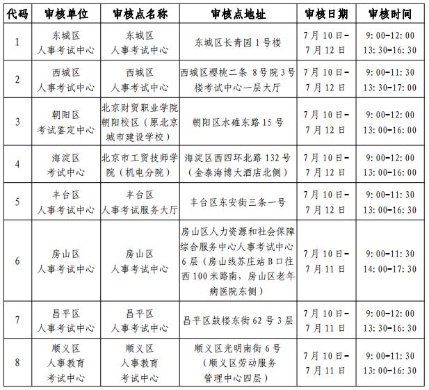 北京二级建造师审核图片