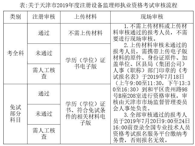 天津2019年度注册设备监理师执业资格考试考务通知
