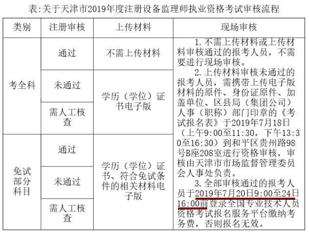 天津2019年设备监理师报名时间为7月8日-17日