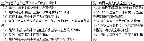 2020二建《工程法规》章节高频考点:施工安全生产责任