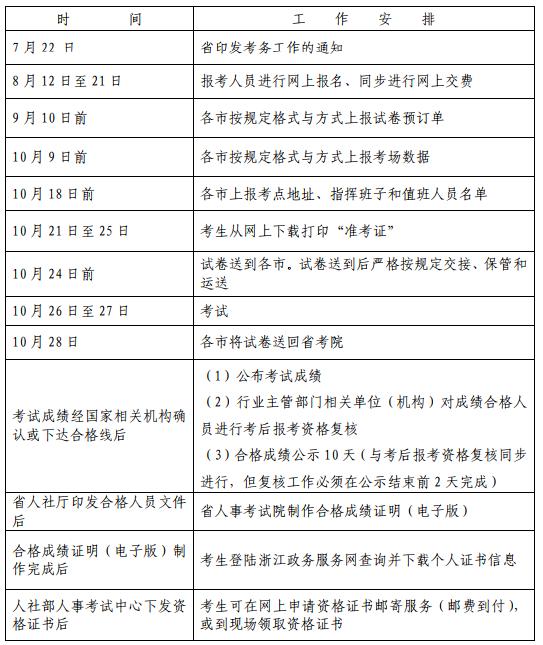 浙江2019年一级造价工程师必威体育betwayAPP下载考务工作的通知