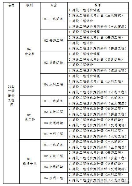 西藏2019年一级造价工程师考试考务工作的通知